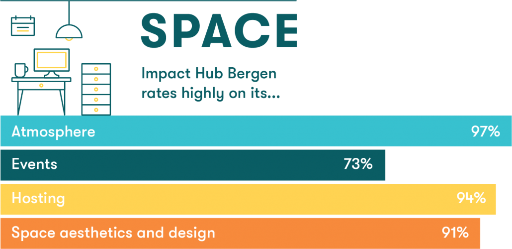 Impact Hub Bergen rates highly on its atmosphere, aesthetics and design, hosting and events